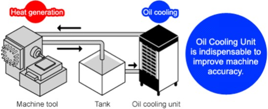 oil-coolant-chillers-features-applications