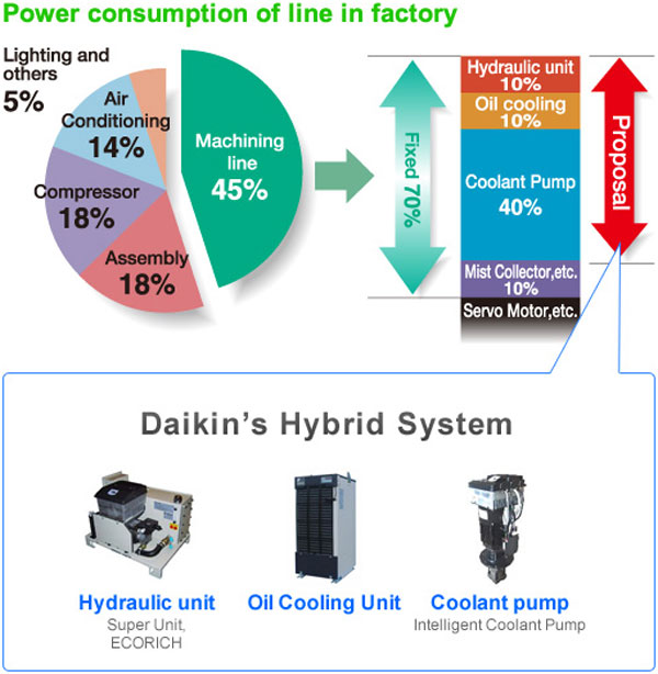 oil-hydraulics-energy-saving-audit-daikin-hybrid